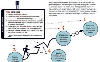 Ключ к развитию и успеху — это мобильность человека
