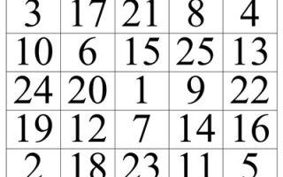 Методика таблиц шульте — тестирование школьников на обучаемость