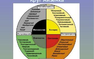 Что значит нейротизм в психологии? тест айзенка