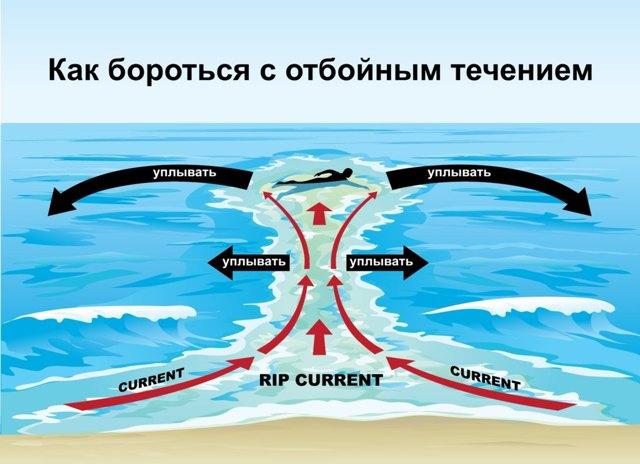 Латентный период - подводные рифы и течения нашей жизни