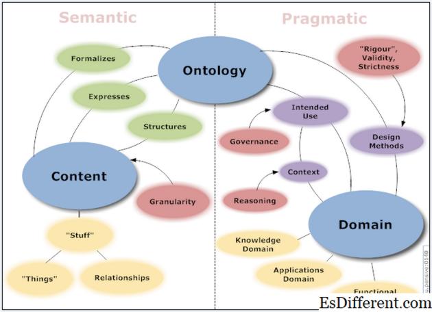 Эпистемология в научной философии - это часть общих знаний