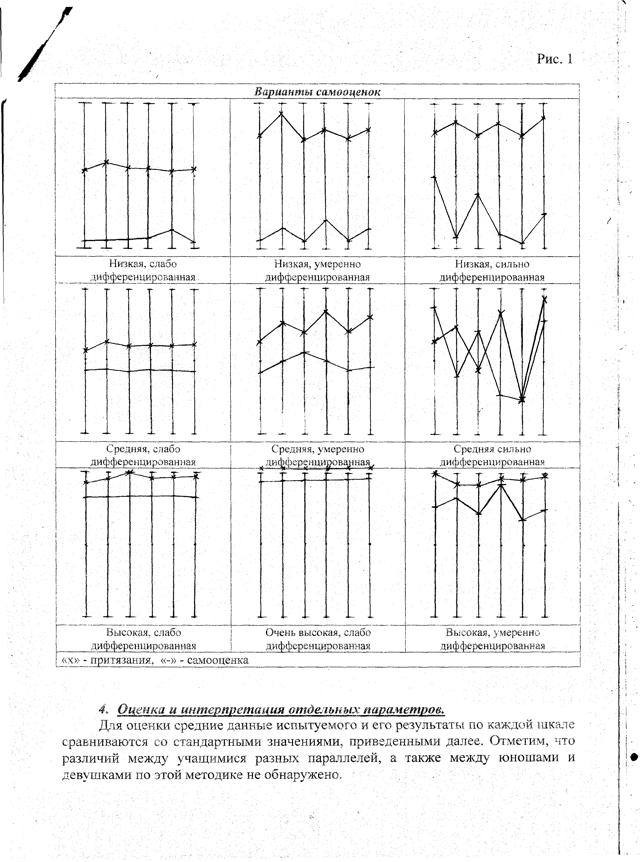 Метод исследования самооценки Дембо-Рубинштейн
