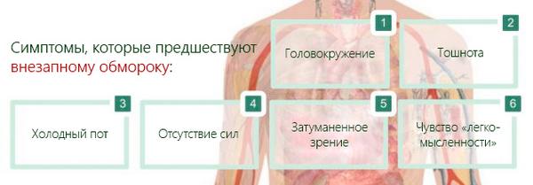 Синкопальное состояние — причины появления, виды, лечение