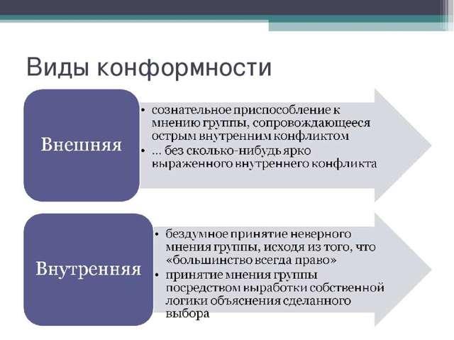 Конформное поведение в психологии и социологии