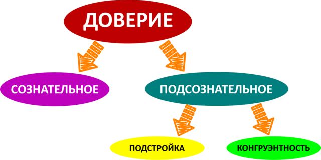 Что такое конгруэнтность в психологии