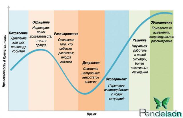 Пять стадий принятия неизбежного горя