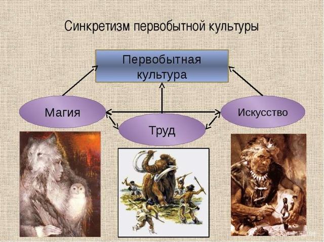 Синкретизм в философии: значение данного понятия