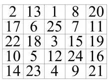 Методика таблиц Шульте - тестирование школьников на обучаемость