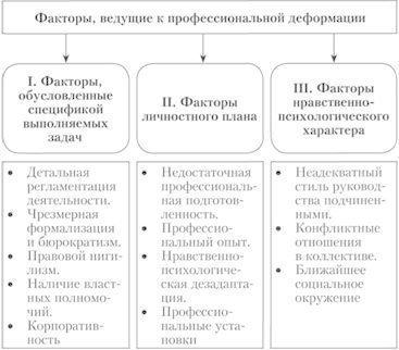 Профессиональная деформация личности: причины и последствия