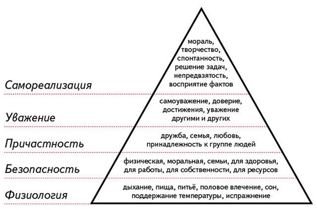 Потребности человека - что это такое, классификация и виды