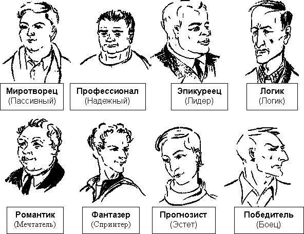 Типология и характер