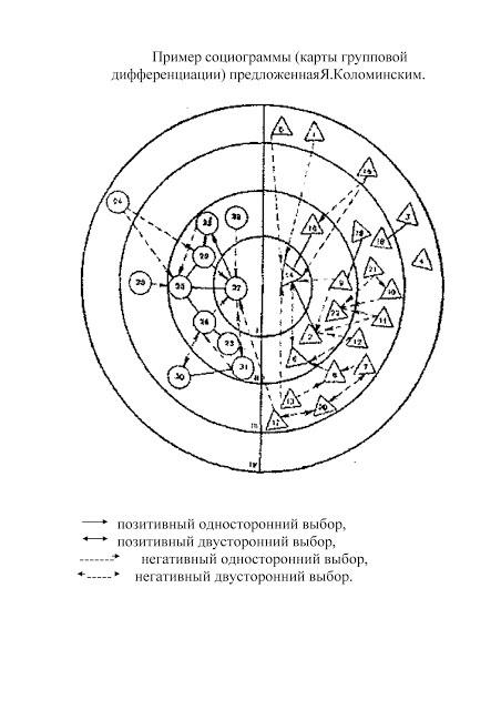 Что представляет собой социометрия и тесты Джорджа Морено