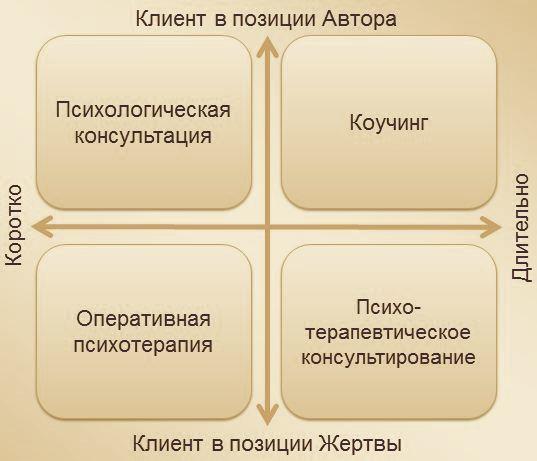 Коучинг — современное направление в психологии