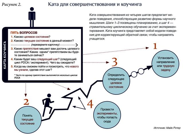 Ключ к развитию и успеху - это мобильность человека