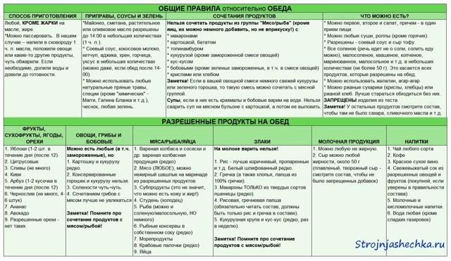 Мириманова диета список продуктов