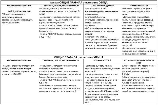 Система Похудения 60 Форум. Диета системы «Минус 60»: «волшебная» таблица питания Екатерины Миримановой
