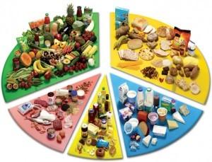 Раздельное питание для похудения: Меню на неделю в таблице