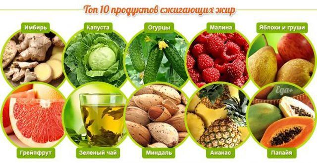 Самые эффективные продукты-жиросжигатели для похудения женщин и мужчин