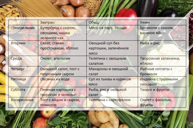 Правильное питание: Меню на каждый день для снижения веса для девушек, рецепты