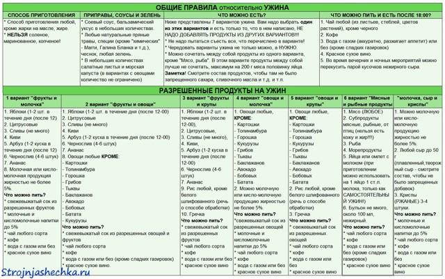 Похудение Минус 60 Список. Минус 60 (система похудения): меню на неделю, мотивация, принципы, рецепты, секреты, отзывы