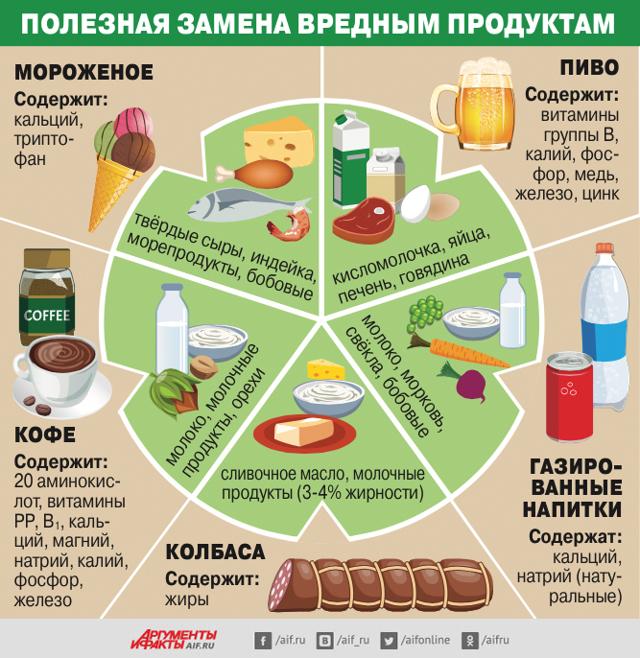 Что исключить из рациона чтобы похудеть: Какие продукты убрать, список