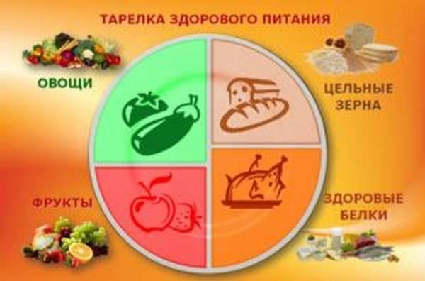 Правильное питание для похудения: Меню и рацион, основы, диета