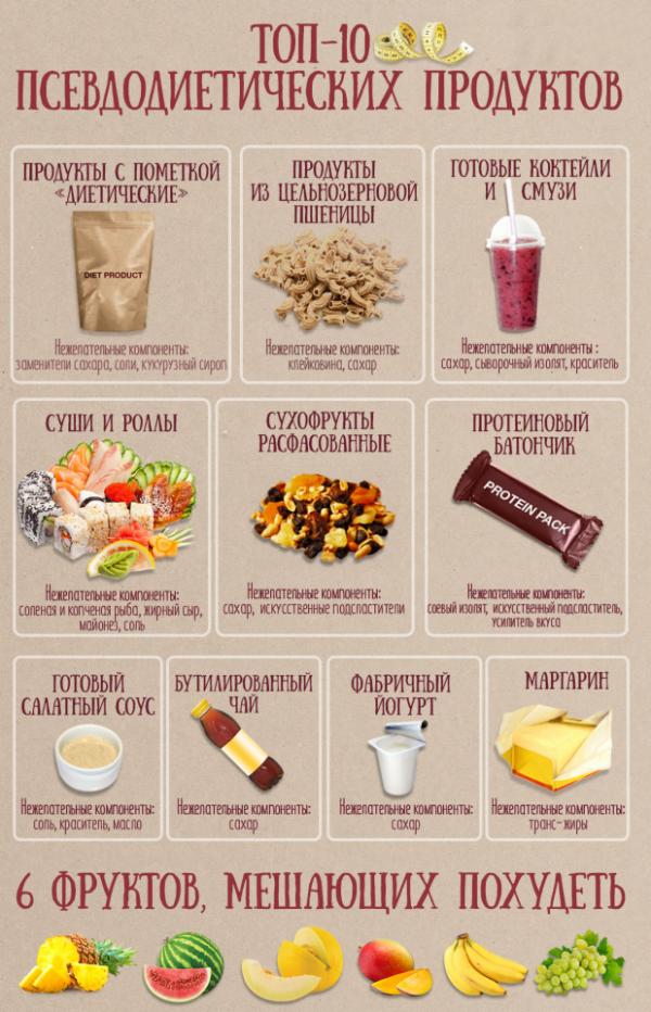 Какими продукты исключить чтобы похудеть